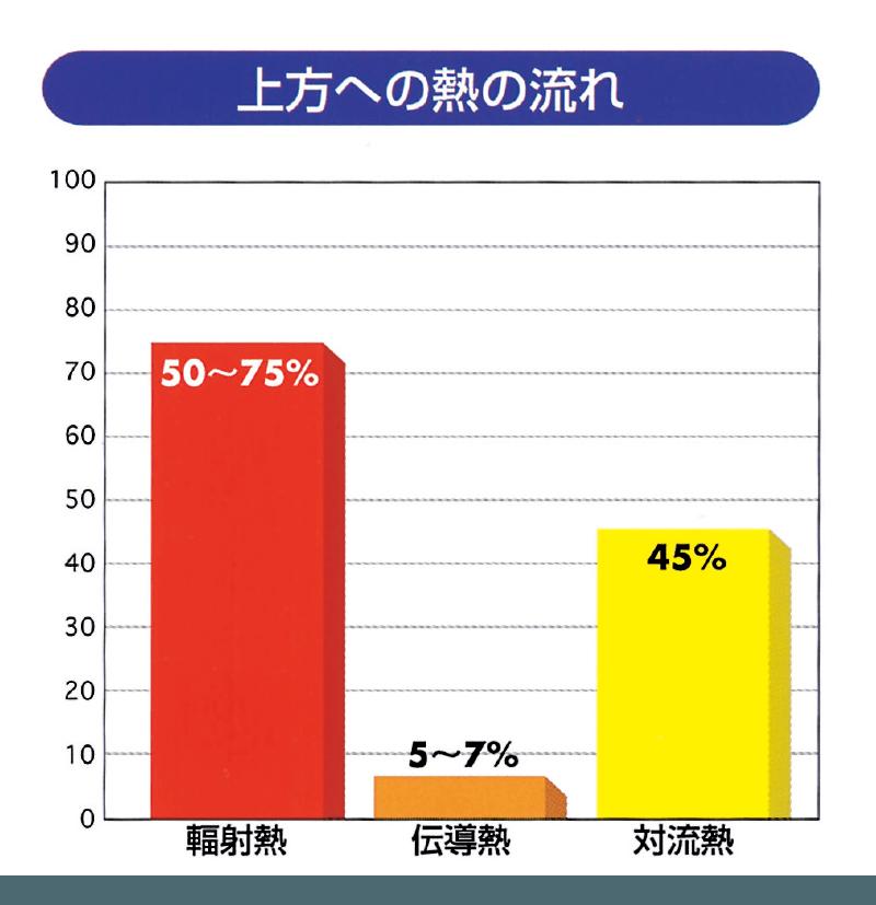図表・上方への熱の流れ
