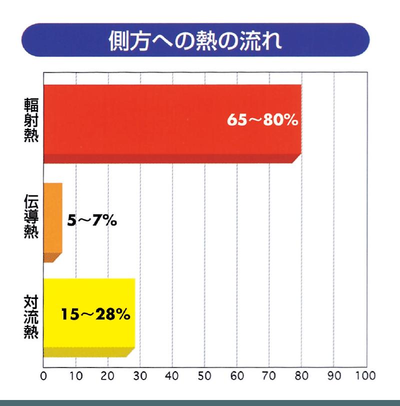図表・側方への熱の流れ